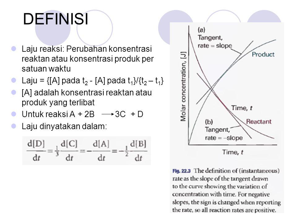DEFINISI Laju reaksi: Perubahan konsentrasi reaktan atau konsentrasi produk per satuan waktu. Laju = {[A] pada t2 - [A] pada t1}/{t2 – t1}